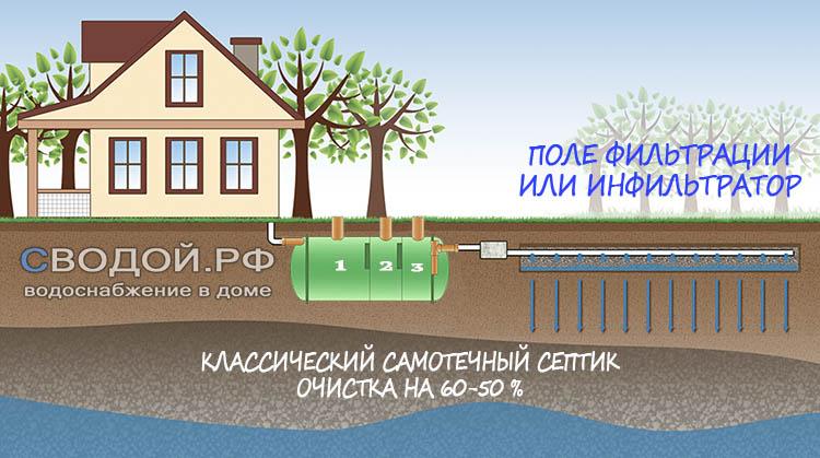 Локальная канализация для дачи